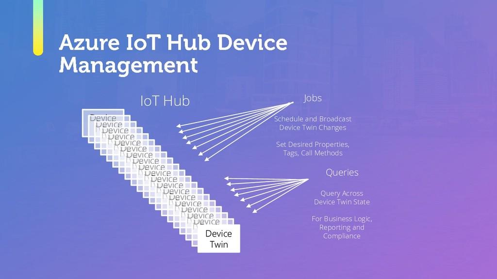 IoT Hub Device Twin Device Twin Device Twin Dev...