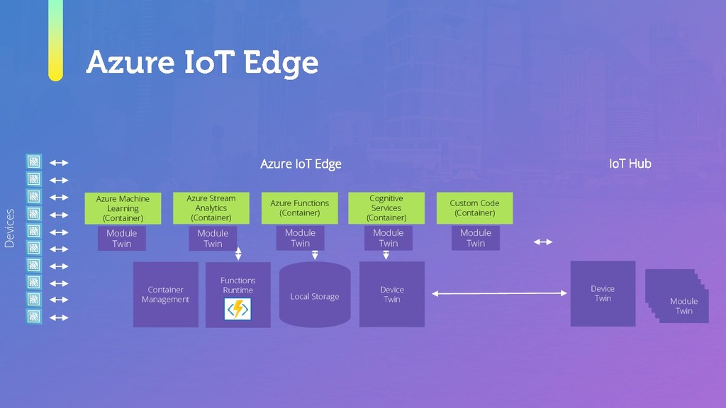 Azure IoT Edge IoT Hub Devices Local Storage Az...