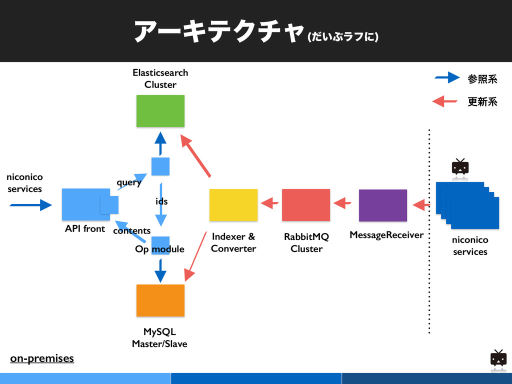 ΞʔΩςΫνϟ ͍ͩͿϥϑʹ  RabbitMQ Cluster MySQL Master/S...