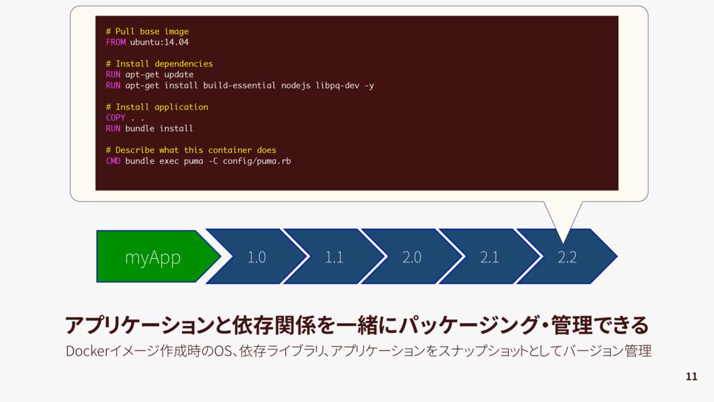 1.0 myApp 1.1 2.0 2.2 2.1 11 アプリケーションと依存関...