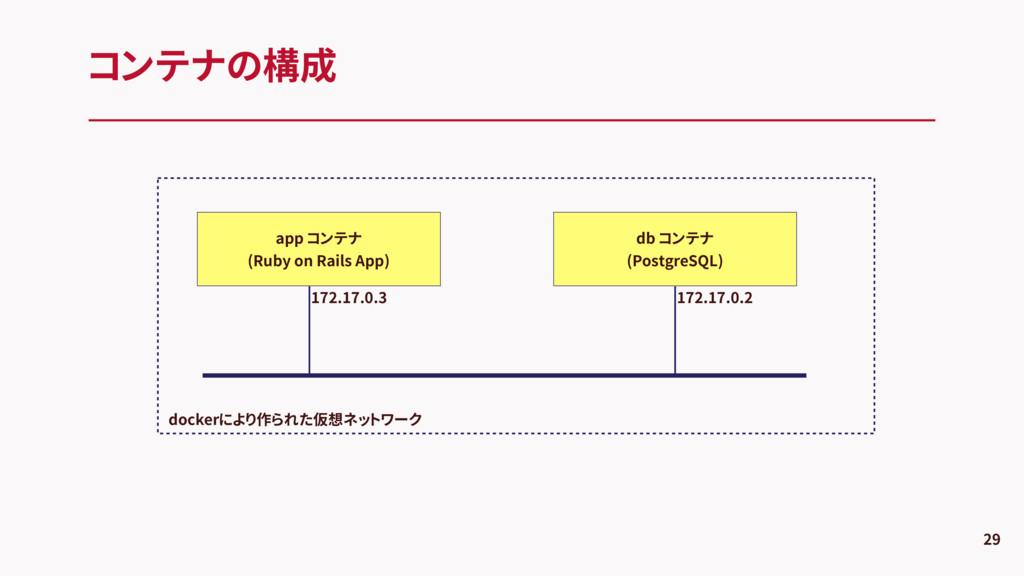コンテナの構成 29 db コンテナ (PostgreSQL) app コンテナ (Ruby ...