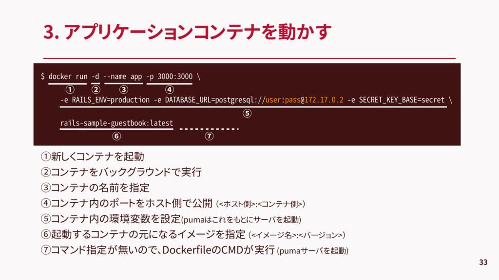 3. アプリケーションコンテナを動かす 33 $ docker run -d --name a...