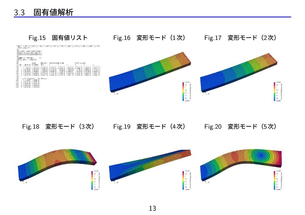 3.3 固有値解析 Fig.15 固有値リスト Fig.16 変形モード(1次) Fig.17...