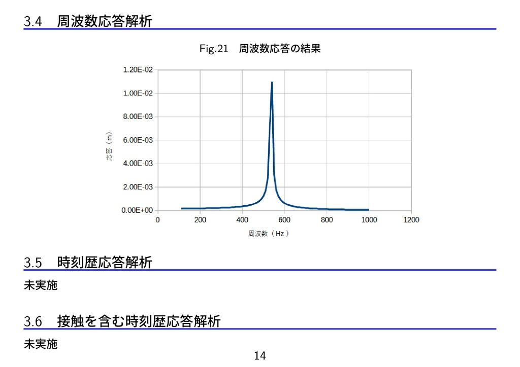 3.4 周波数応答解析 Fig.21 周波数応答の結果 3.5 時刻歴応答解析 未実施 3.6...