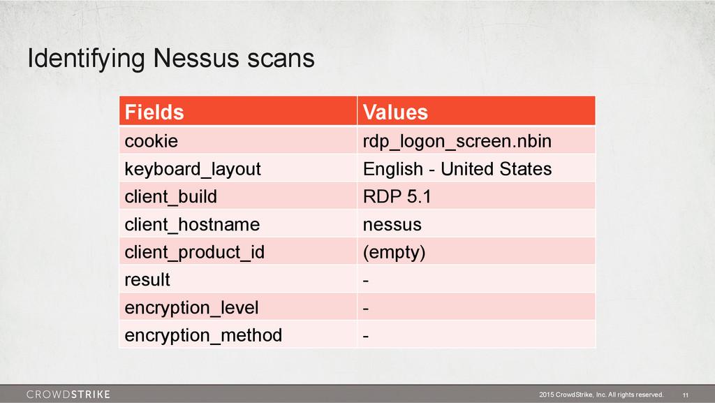 Identifying Nessus scans 2015 CrowdStrike, Inc....