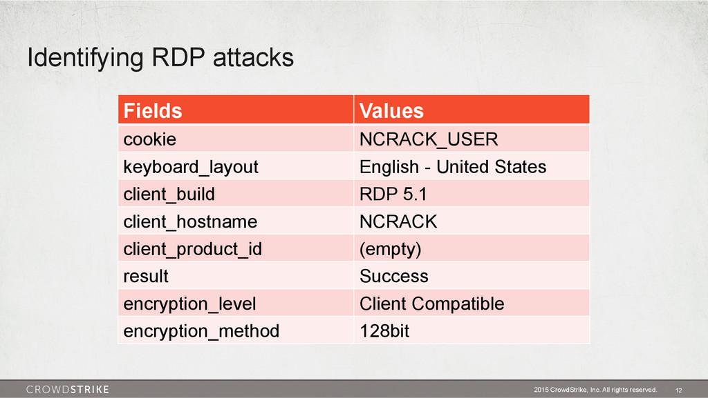 Identifying RDP attacks 2015 CrowdStrike, Inc. ...