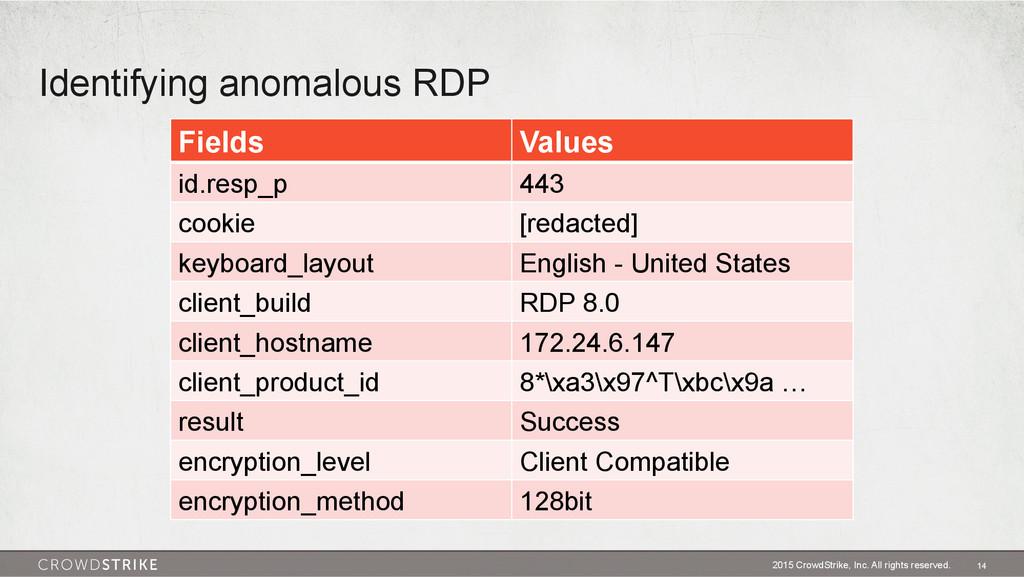 Identifying anomalous RDP 2015 CrowdStrike, Inc...