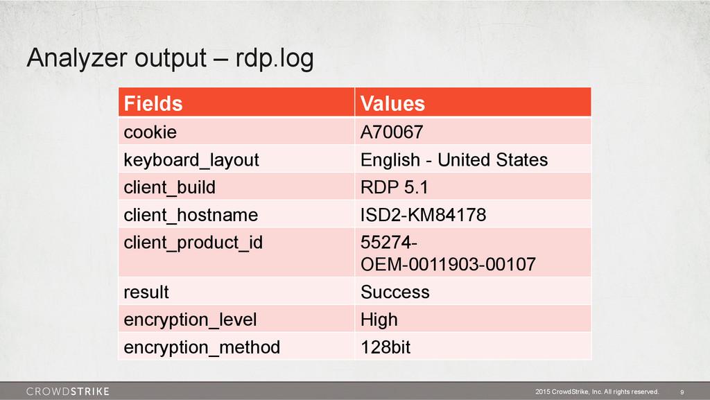 Analyzer output – rdp.log 2015 CrowdStrike, Inc...