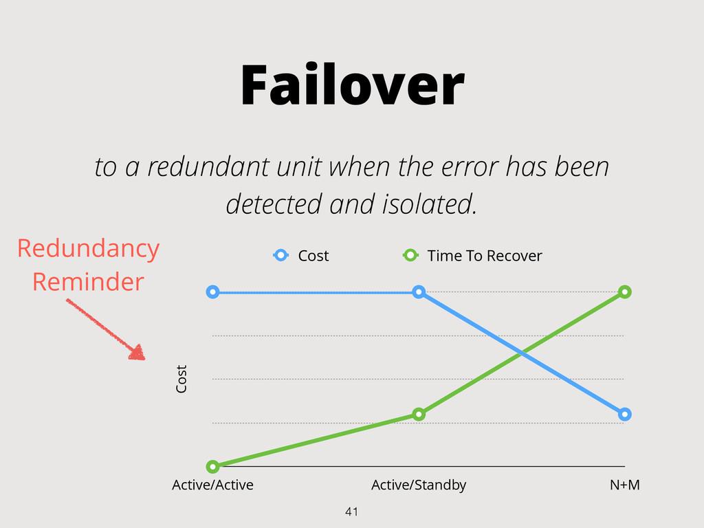 Failover to a redundant unit when the error has...