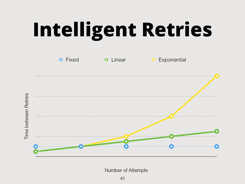 Intelligent Retries Time between Retries Number...
