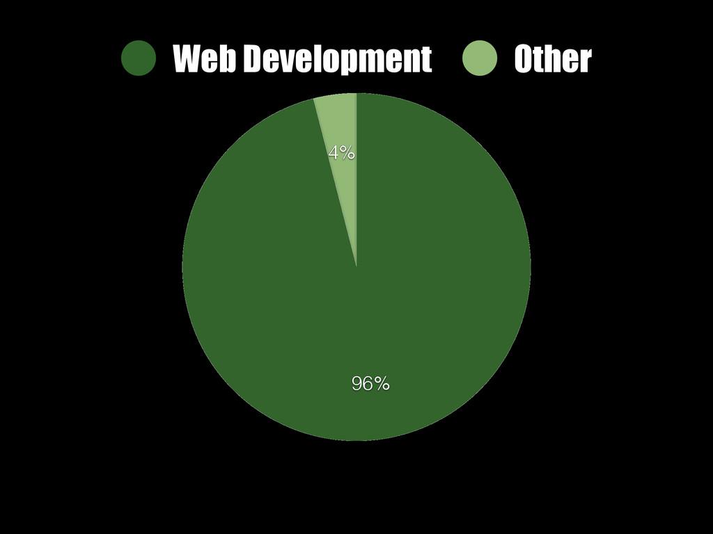 4% 96% Web Development Other