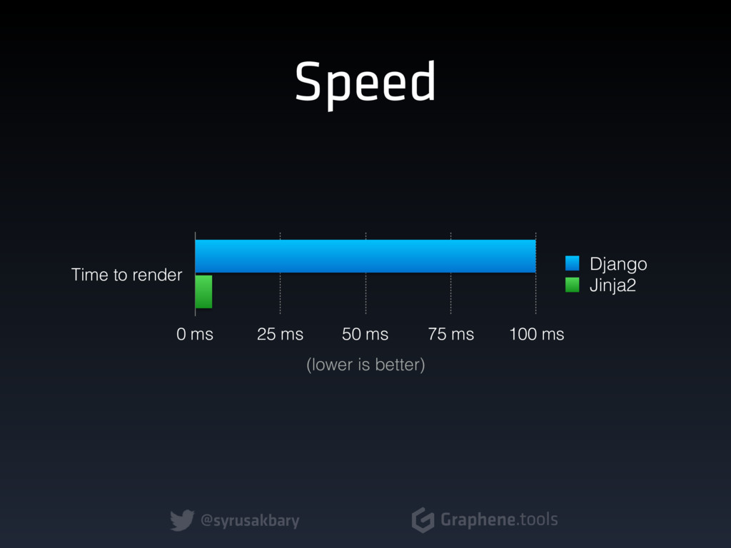 @syrusakbary Graphene.tools Speed Time to rende...