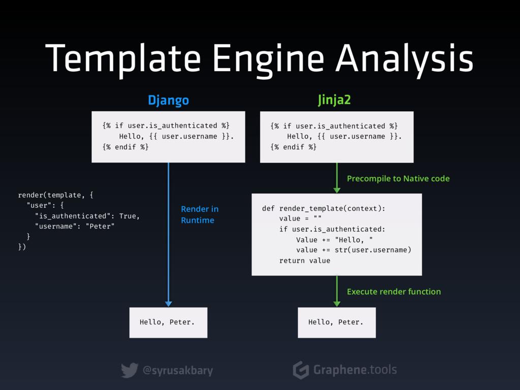 @syrusakbary Graphene.tools Template Engine Ana...