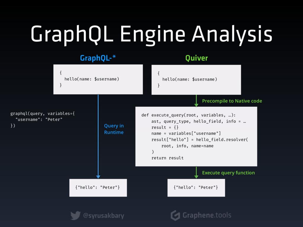 @syrusakbary Graphene.tools GraphQL Engine Anal...