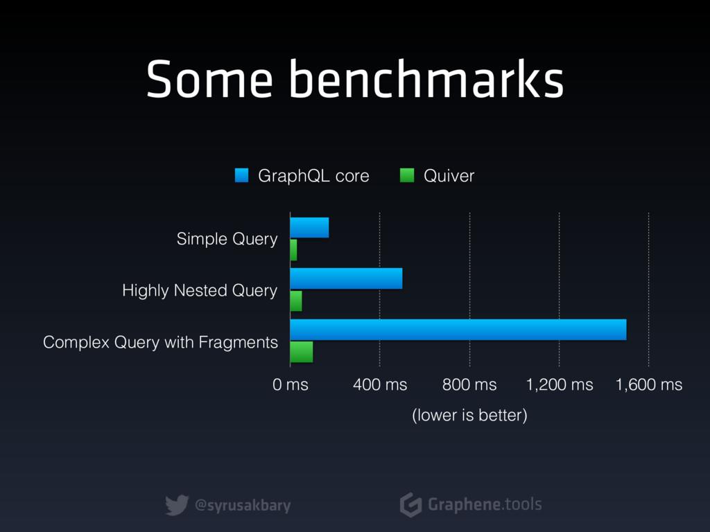 @syrusakbary Graphene.tools Some benchmarks Sim...