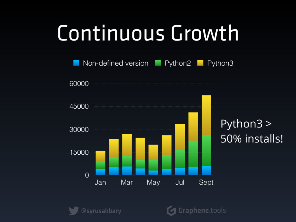 @syrusakbary Graphene.tools Continuous Growth 0...