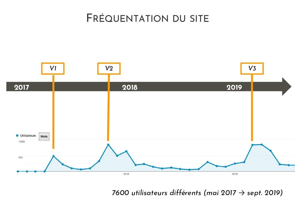FRÉQUENTATION DU SITE V1 V2 V3 2017 2018 2019 7...