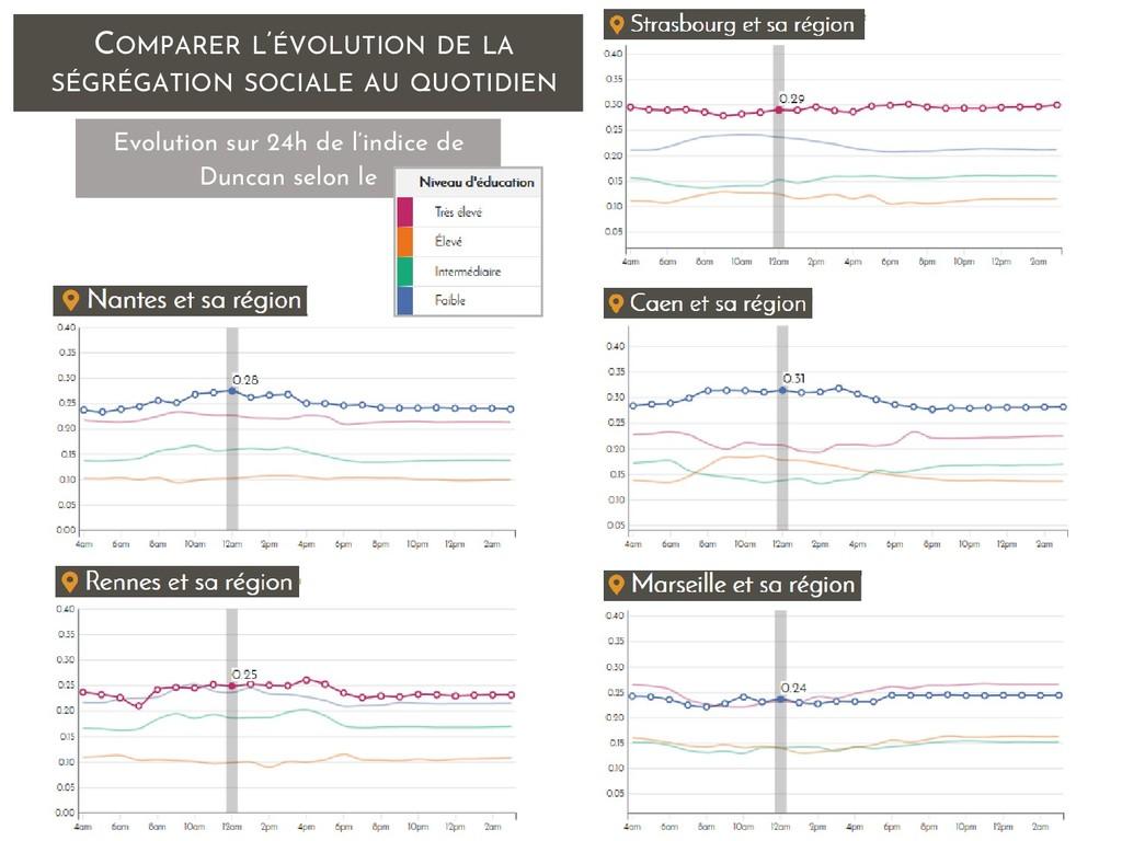 COMPARER L'ÉVOLUTION DE LA SÉGRÉGATION SOCIALE ...