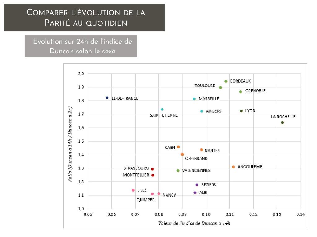 COMPARER L'ÉVOLUTION DE LA PARITÉ AU QUOTIDIEN ...