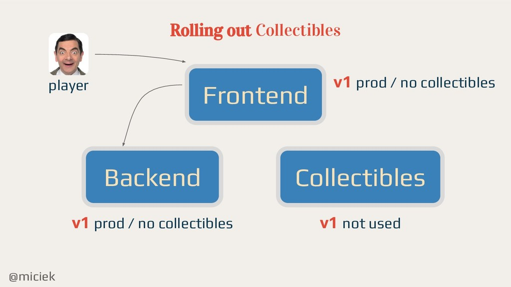 @miciek Rolling out Collectibles Frontend Backe...