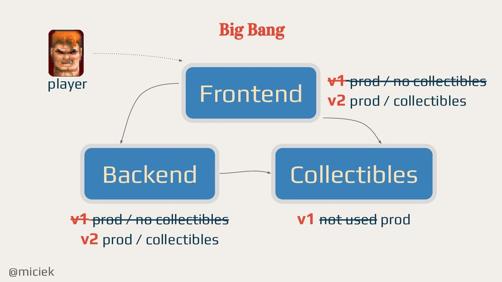 @miciek Big Bang Frontend Backend Collectibles ...