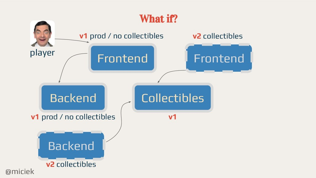 @miciek What if? Frontend Backend Collectibles ...