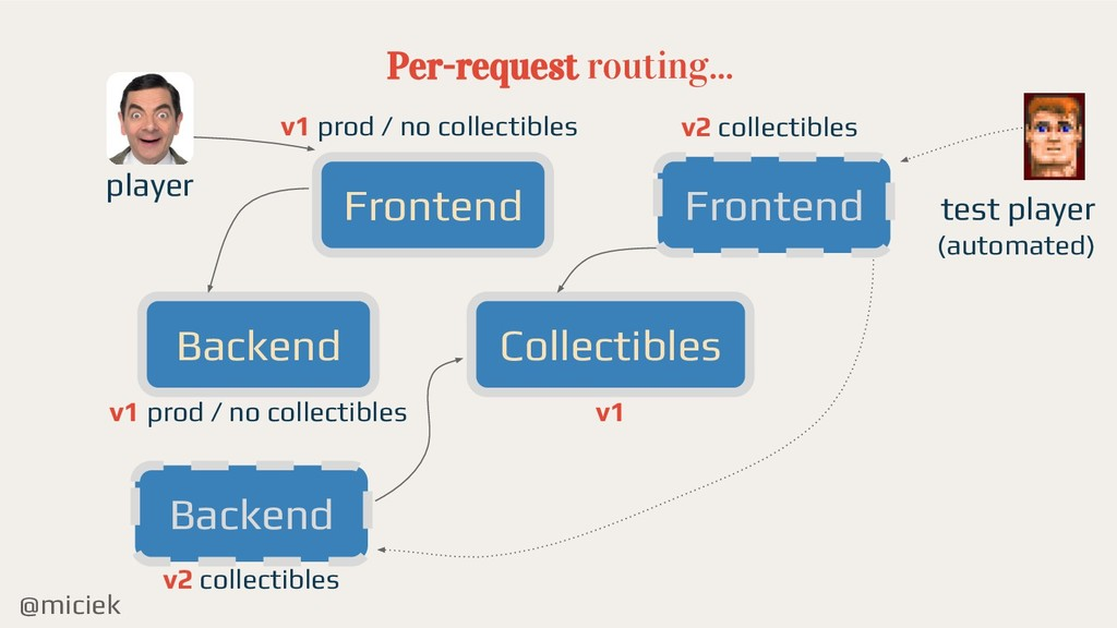 @miciek Per-request routing... Frontend Backend...