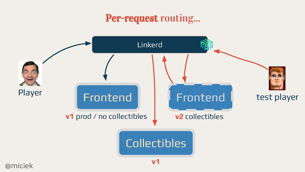 @miciek Per-request routing... Frontend Collect...