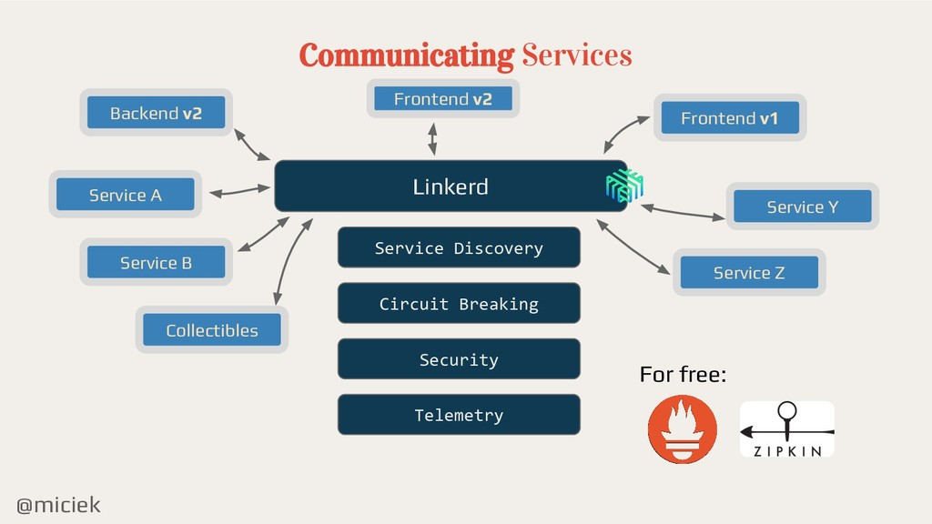 @miciek Communicating Services Service Discover...