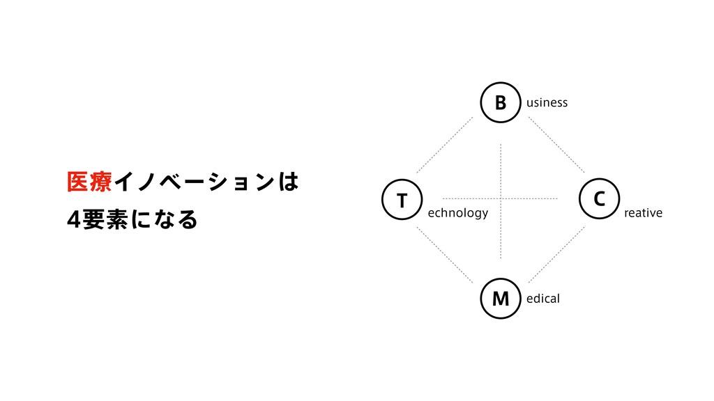 ҩྍΠϊϕʔγϣϯ ཁૉʹͳΔ usiness echnology reative ed...