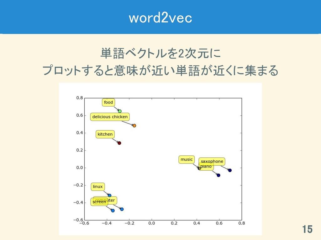word2vec 単語ベクトルを2次元に プロットすると意味が近い単語が近くに集まる 15