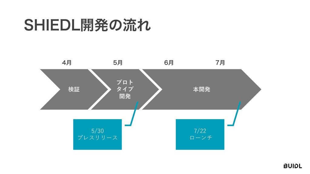 4)*&%-։ൃͷྲྀΕ 検証 ݄ プロト タイプ 開発 ݄ 本開発 ݄ ݄ 5/30 ...
