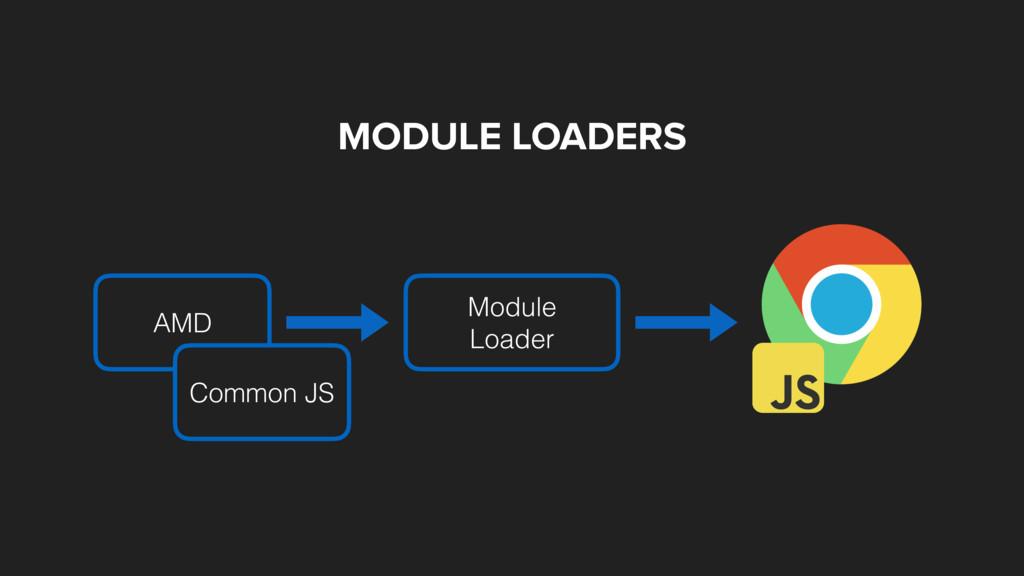 MODULE LOADERS Module Loader AMD Common JS