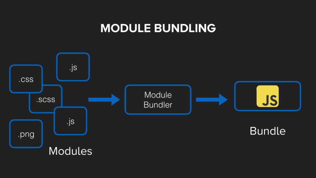 MODULE BUNDLING Module Bundler Bundle Modules ....