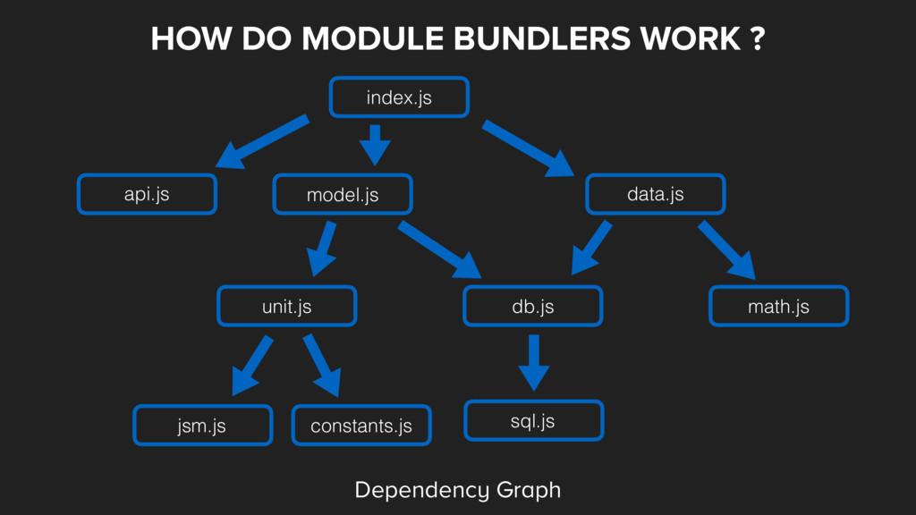 HOW DO MODULE BUNDLERS WORK ? index.js data.js ...