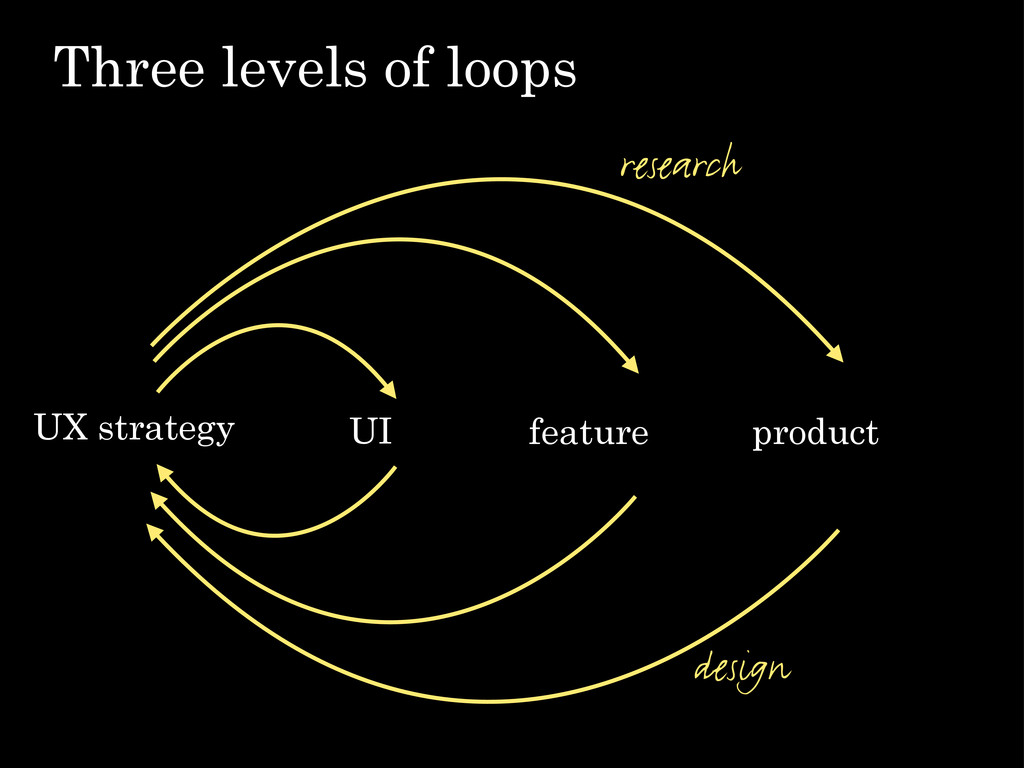 Three levels of loops UI feature product UX str...