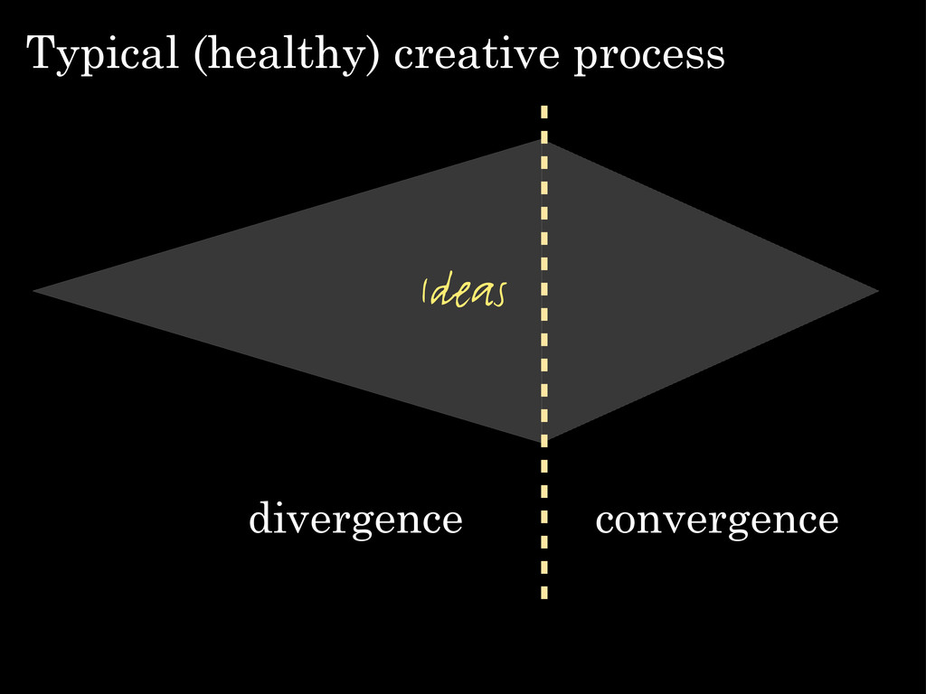 Typical (healthy) creative process divergence c...