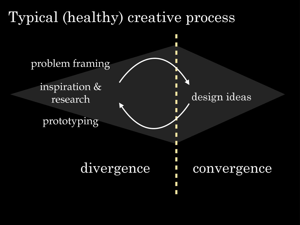 Typical (healthy) creative process design ideas...