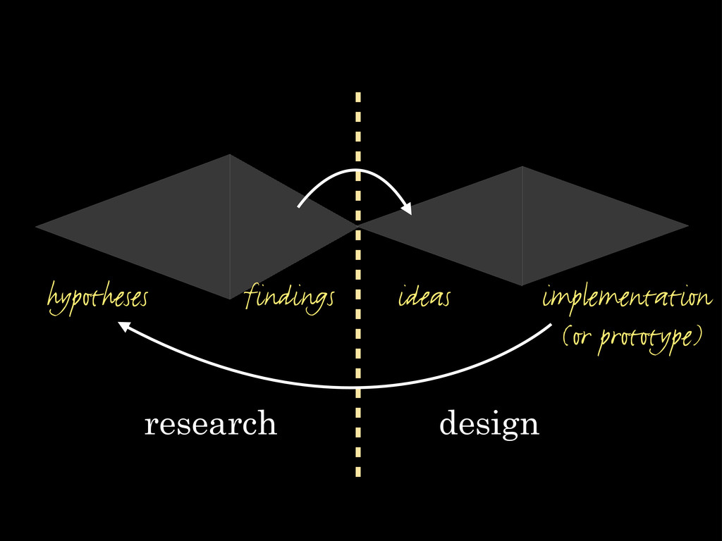 research design hypotheses findings implementat...