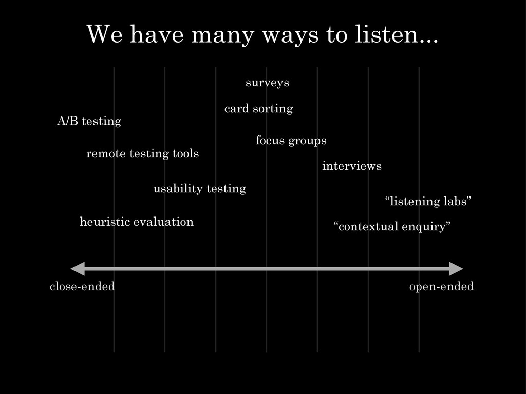 "open-ended close-ended ""listening labs"" ""contex..."