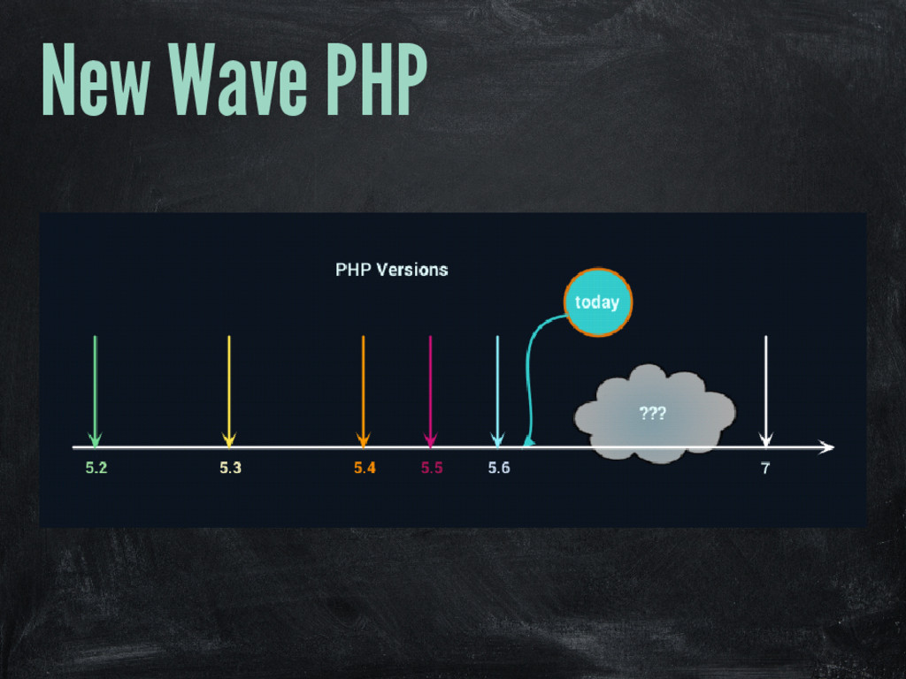 New Wave PHP