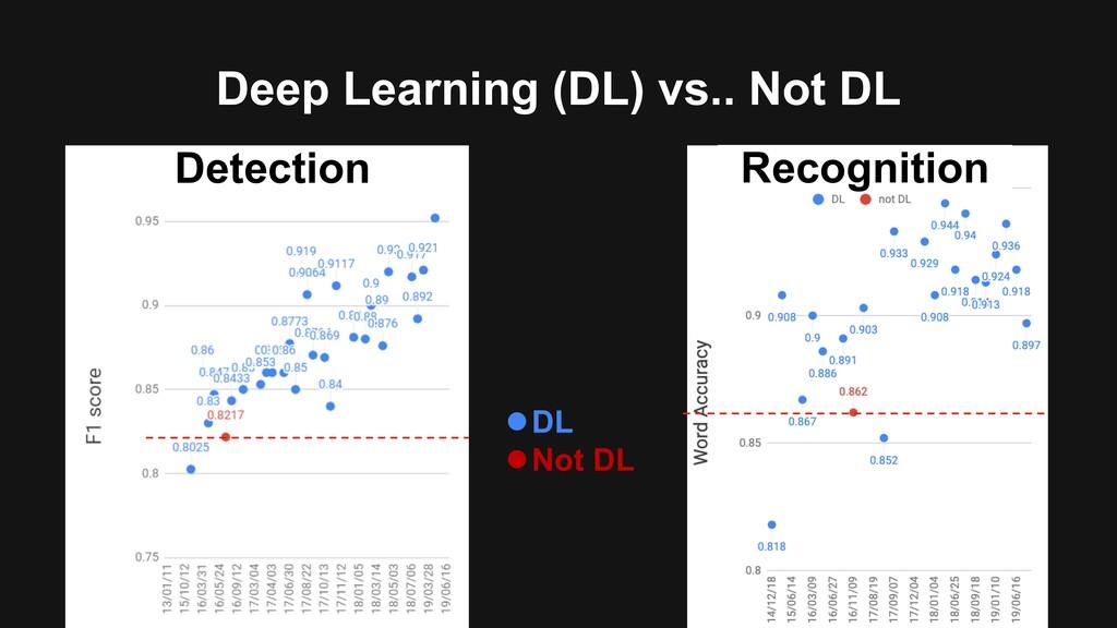Deep Learning (DL) vs.. Not DL lDL lNot DL Dete...