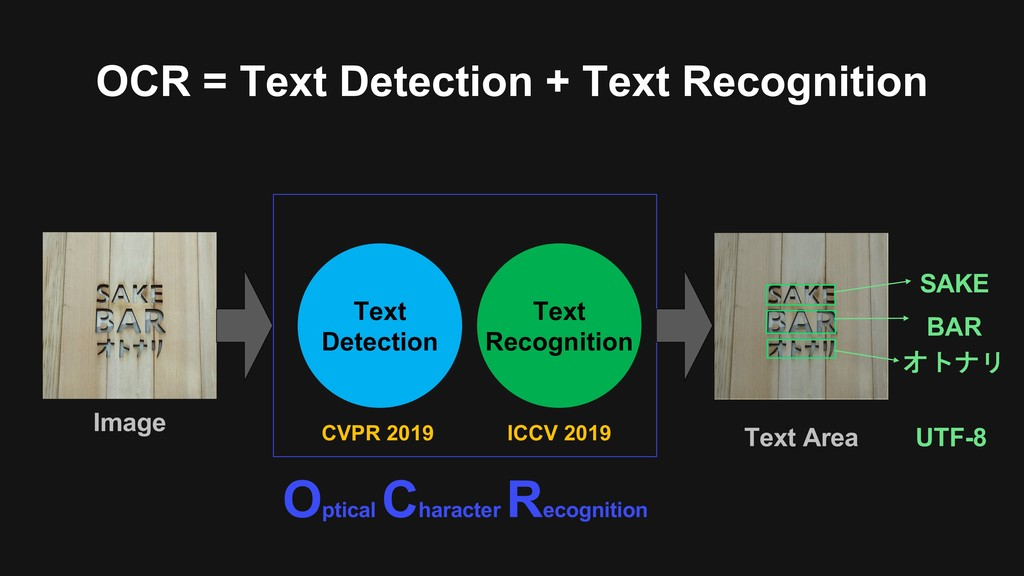 Text Detection OCR = Text Detection + Text Reco...