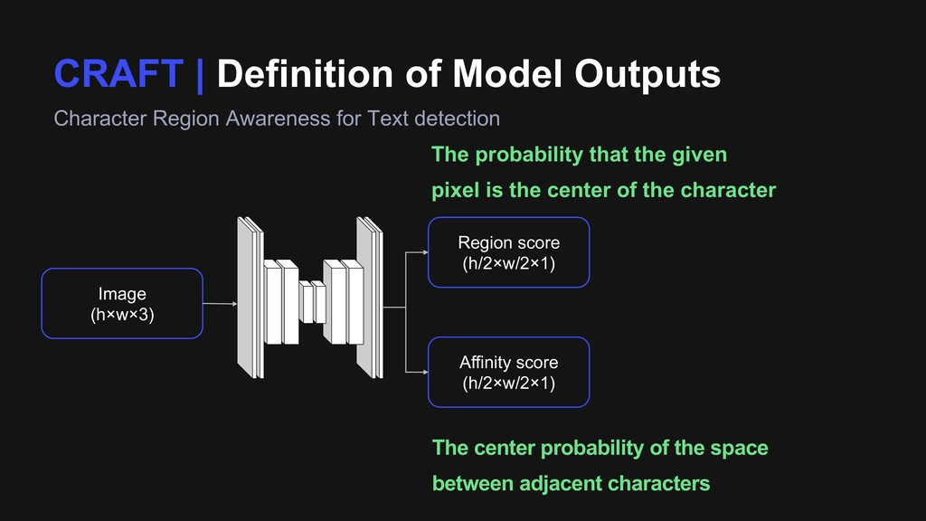 CRAFT | Definition of Model Outputs Character R...