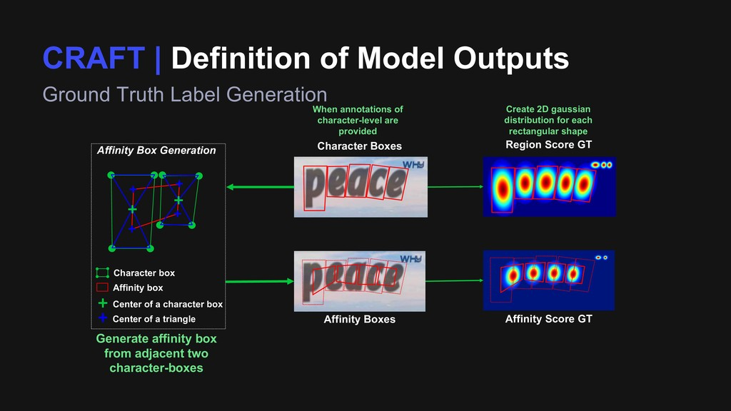 CRAFT | Definition of Model Outputs Ground Trut...