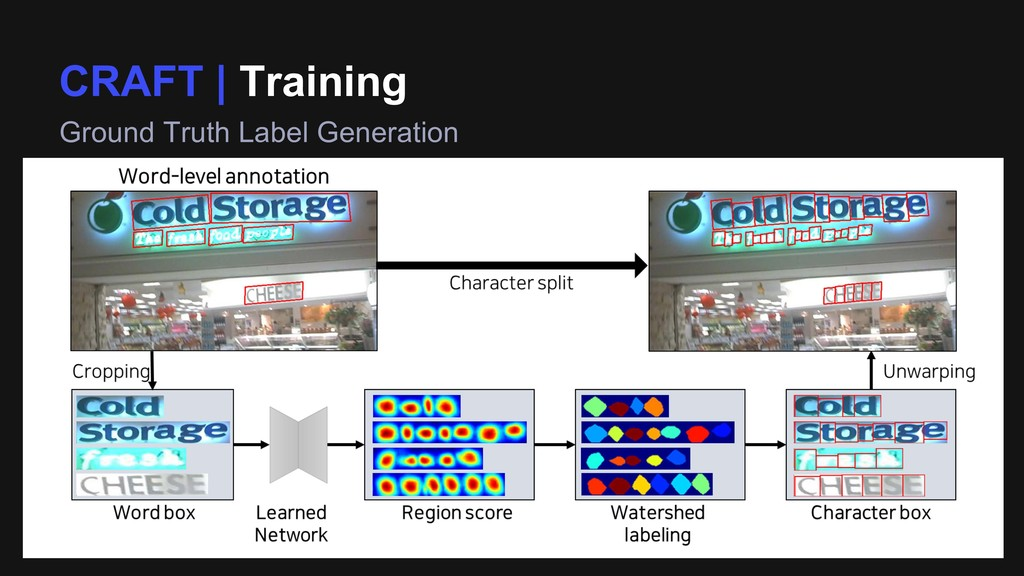CRAFT | Training Ground Truth Label Generation