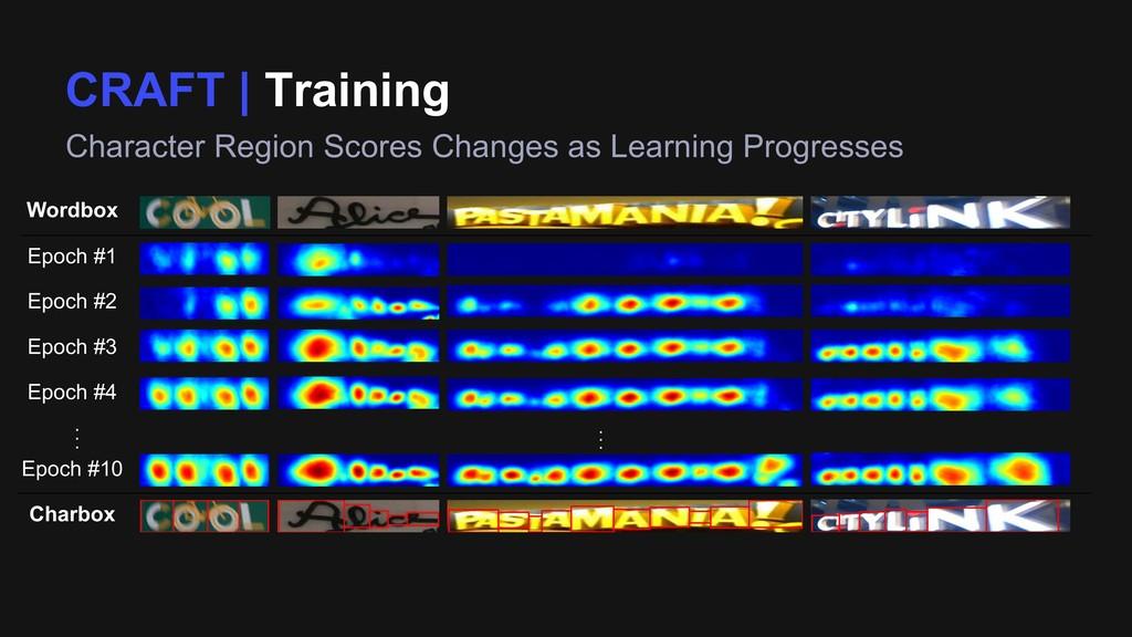 CRAFT | Training Character Region Scores Change...