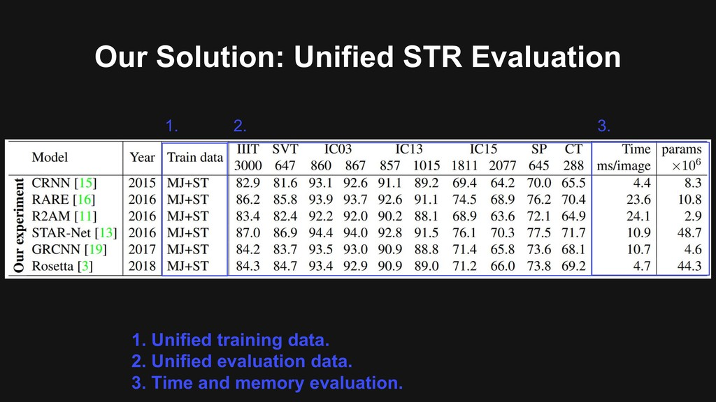 Our Solution: Unified STR Evaluation 1. Unified...