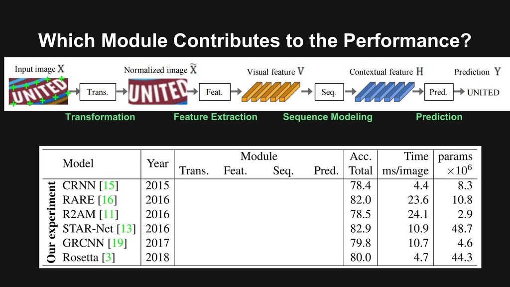 Which Module Contributes to the Performance? Tr...