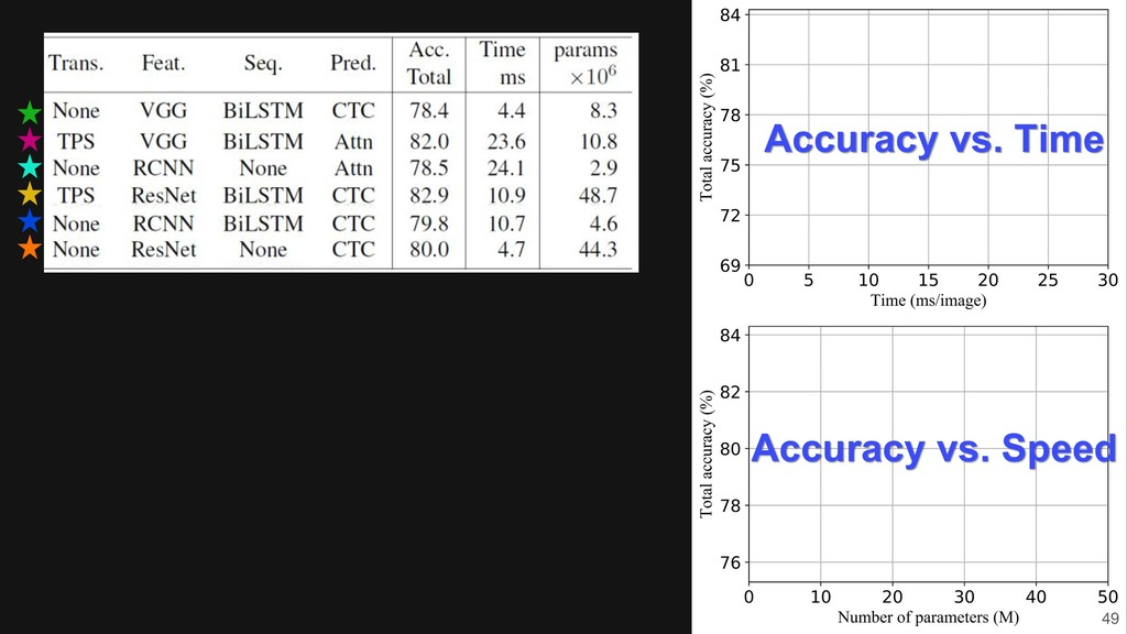 49 Accuracy vs. Time Accuracy vs. Speed